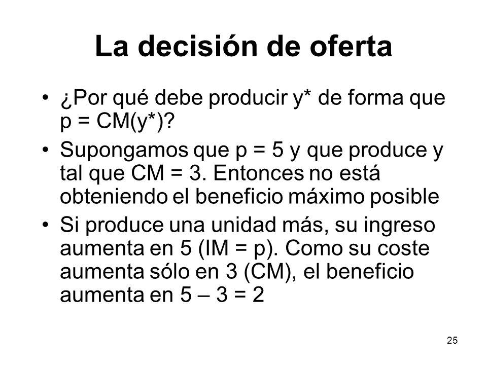 La decisión de oferta ¿Por qué debe producir y* de forma que p = CM(y*)