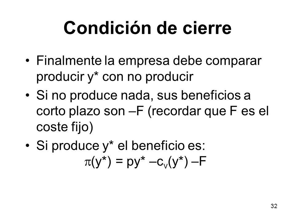Condición de cierre Finalmente la empresa debe comparar producir y* con no producir.