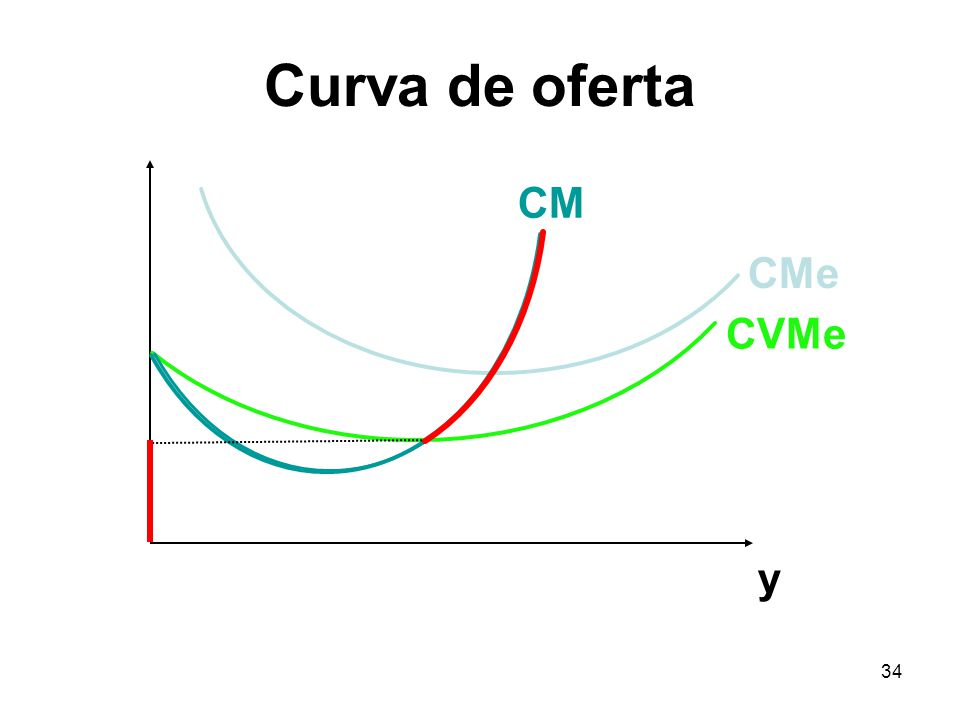 Curva de oferta CM CMe CVMe y