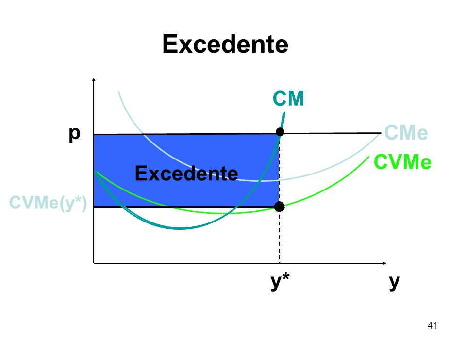 Excedente CM p CMe CVMe Excedente CVMe(y*) y* y
