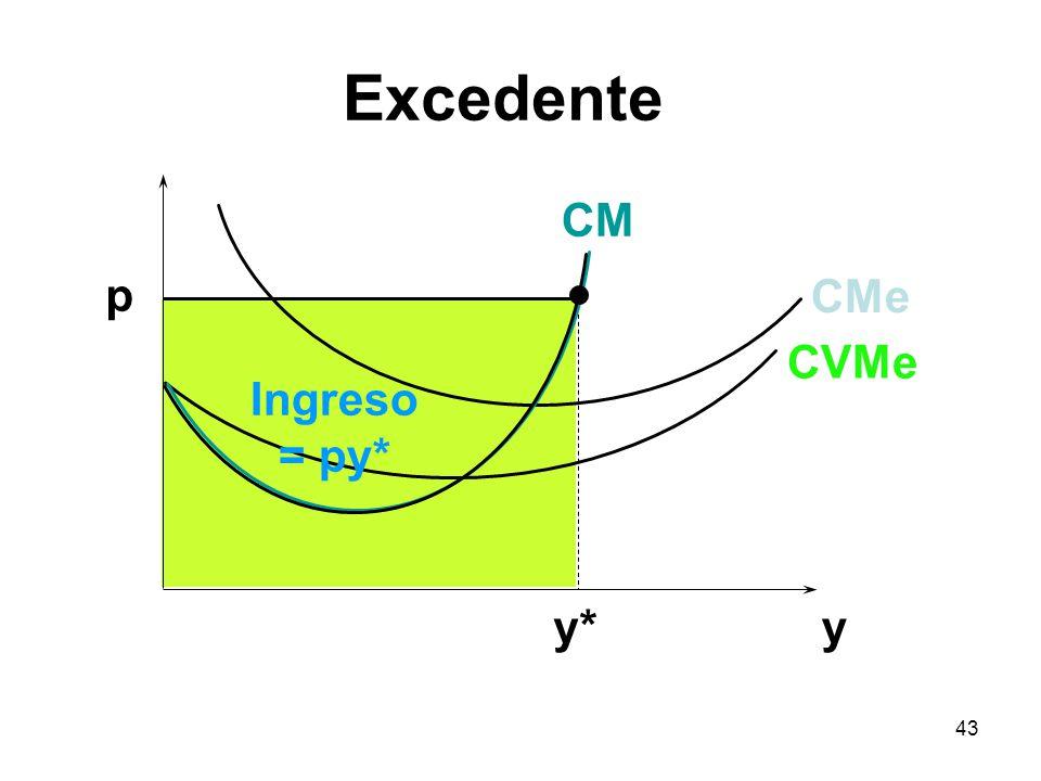 Excedente CM p CMe CVMe Ingreso = py* y* y