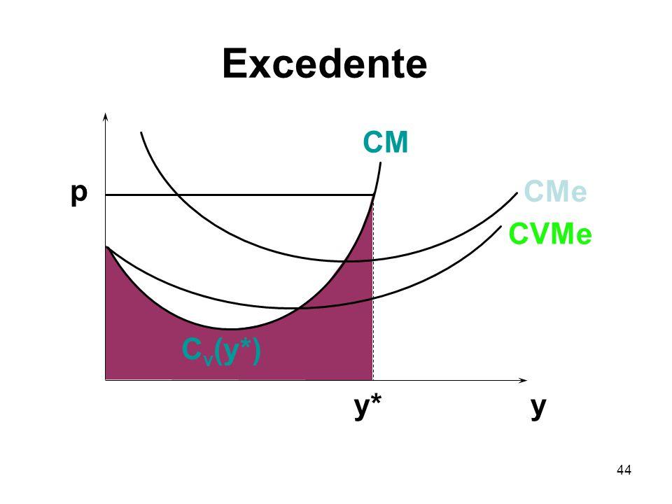 Excedente CM p CMe CVMe Cv(y*) y* y