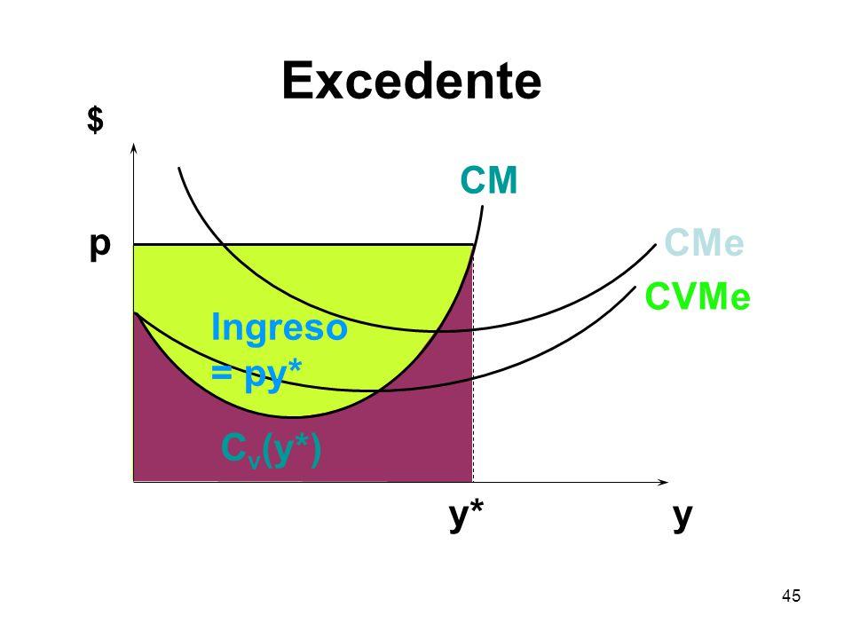 Excedente $ CM p CMe CVMe Ingreso = py* Cv(y*) y* y