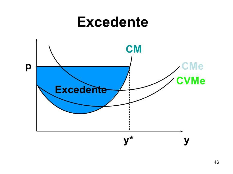 Excedente CM p CMe CVMe Excedente y* y