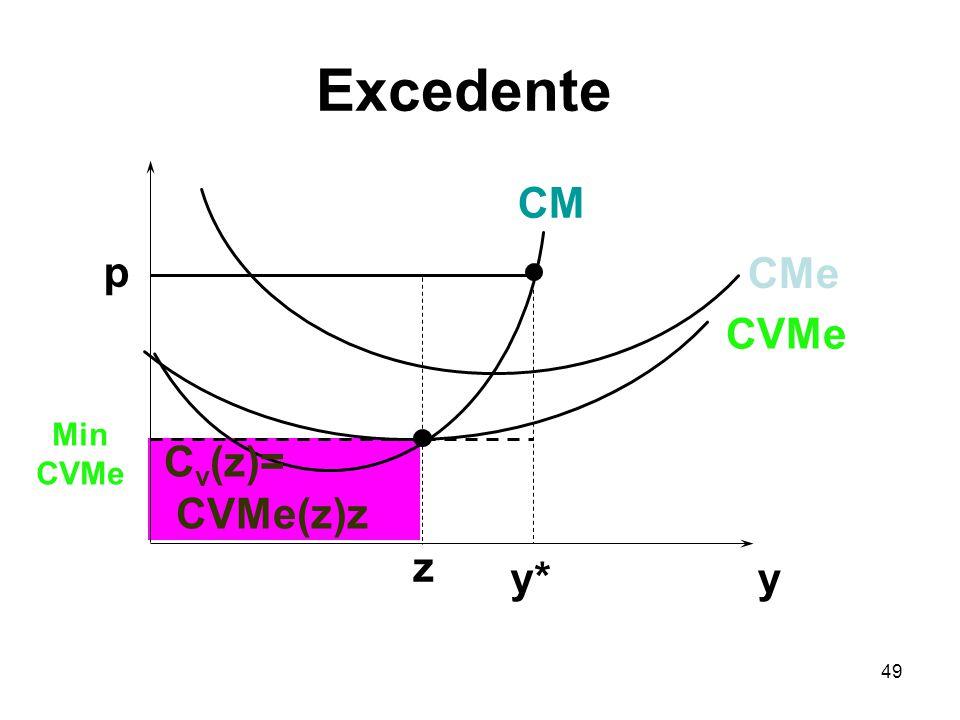 Excedente CM p CMe CVMe Min CVMe Cv(z)= CVMe(z)z z y* y