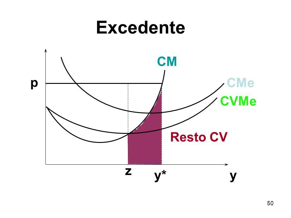 Excedente CM p CMe CVMe Resto CV z y* y