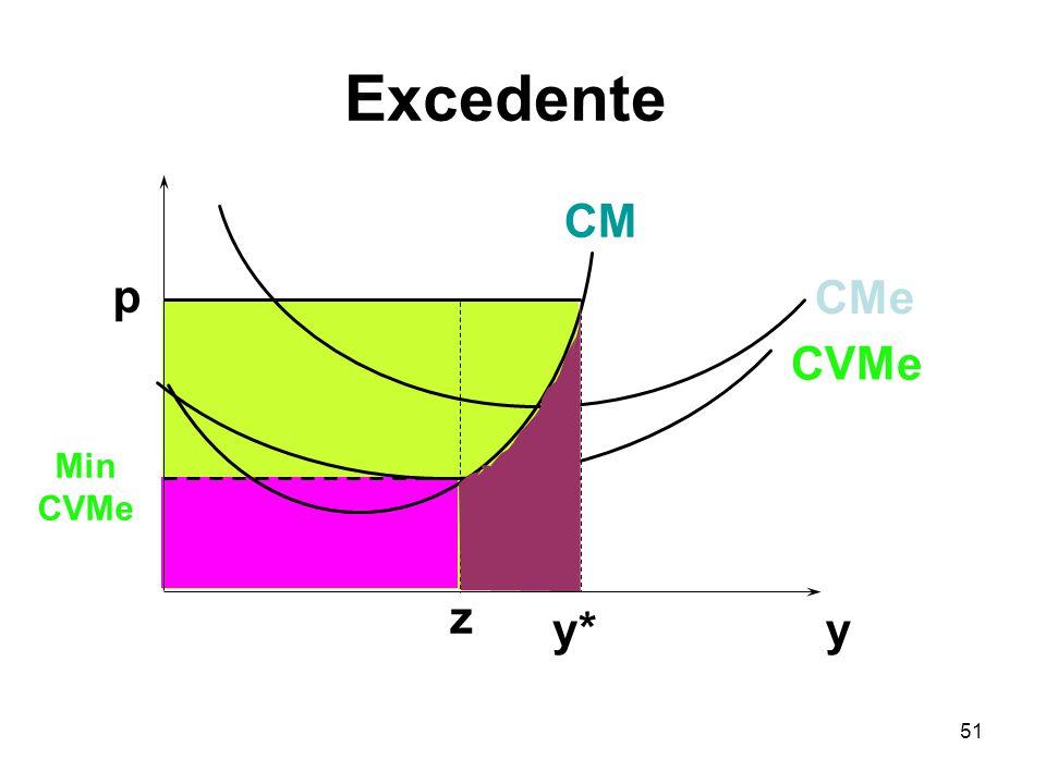 Excedente CM p CMe CVMe Min CVMe z y* y