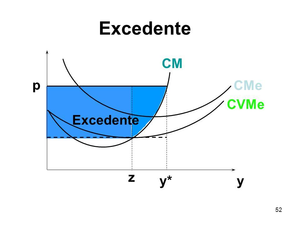 Excedente CM p CMe CVMe Excedente z y* y