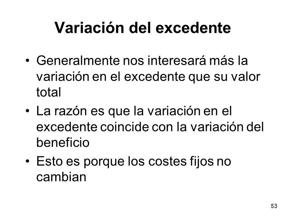 Variación del excedente