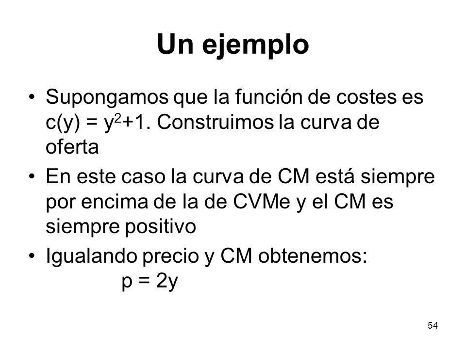 Un ejemplo Supongamos que la función de costes es c(y) = y2+1. Construimos la curva de oferta.