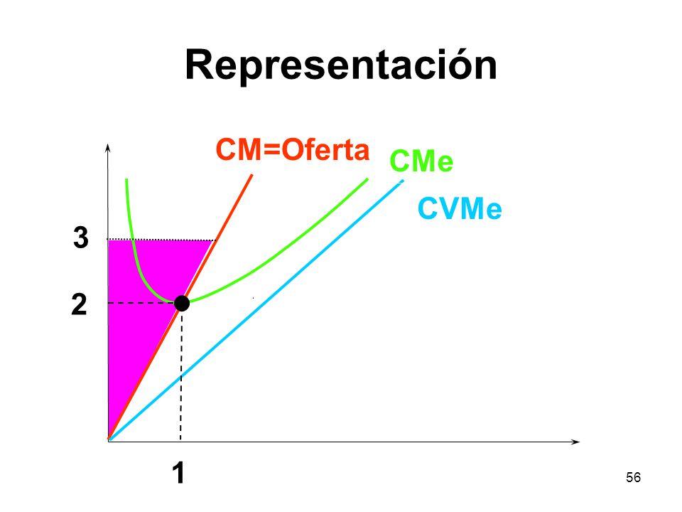 Representación CM=Oferta CMe CVMe 3 2 1