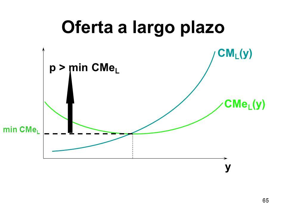 Oferta a largo plazo CML(y) p > min CMeL CMeL(y) min CMeL y