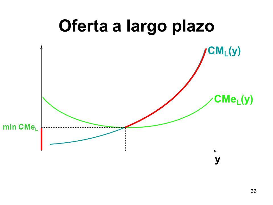 Oferta a largo plazo CML(y) CMeL(y) min CMeL y