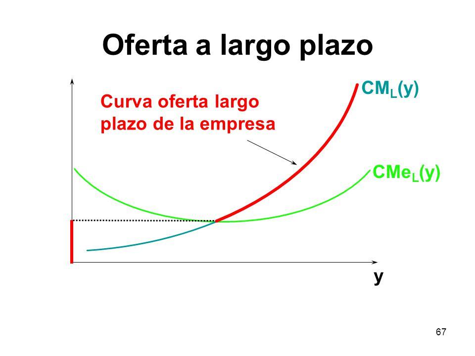 Oferta a largo plazo CML(y) Curva oferta largo plazo de la empresa