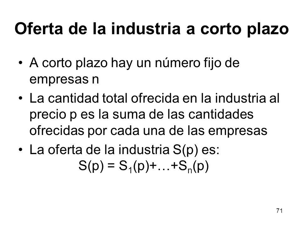 Oferta de la industria a corto plazo
