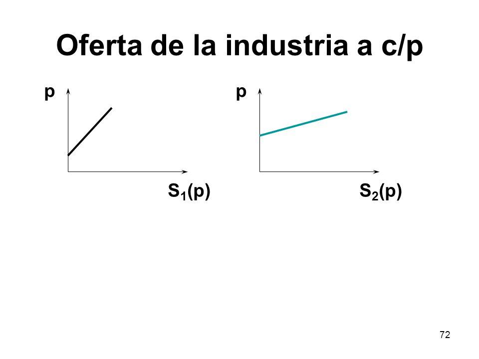 Oferta de la industria a c/p