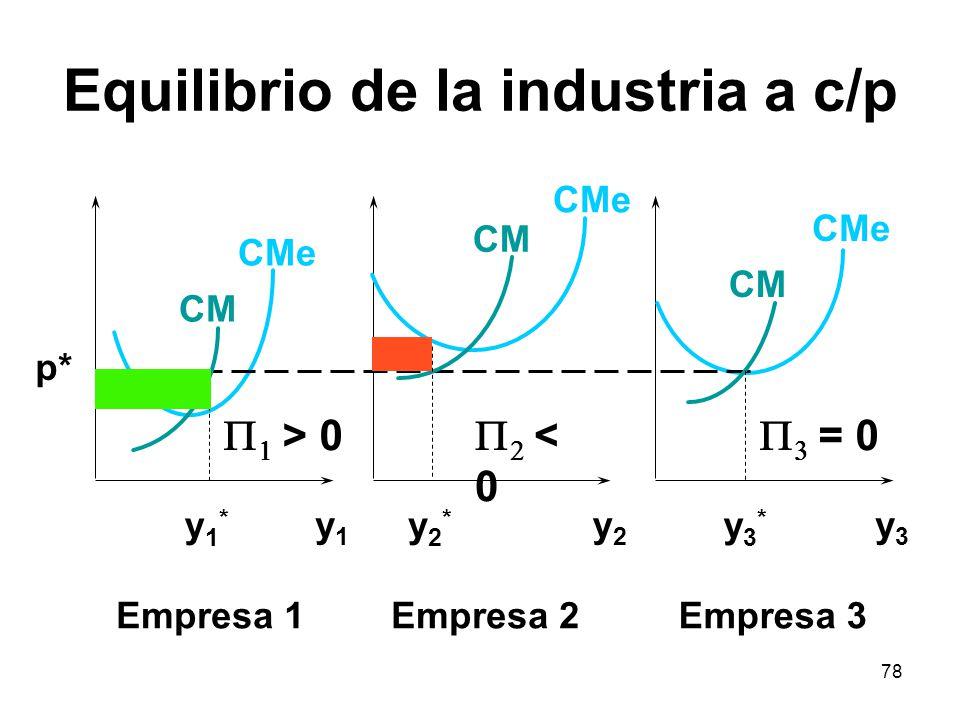 Equilibrio de la industria a c/p