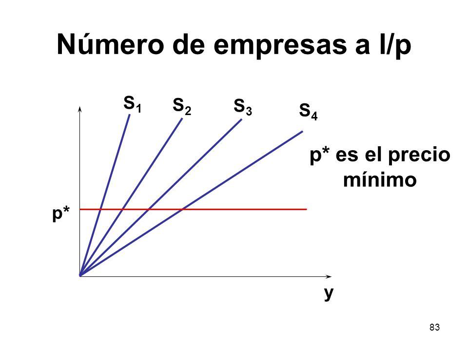 Número de empresas a l/p