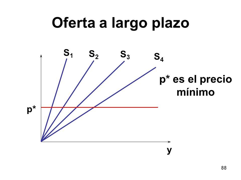 Oferta a largo plazo S1 S2 S3 S4 p* es el precio mínimo p* y