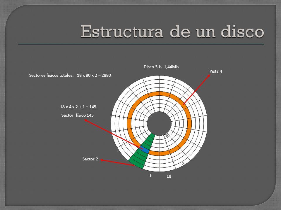 Estructura de un disco Disco 3 ½ 1,44Mb Pista 4