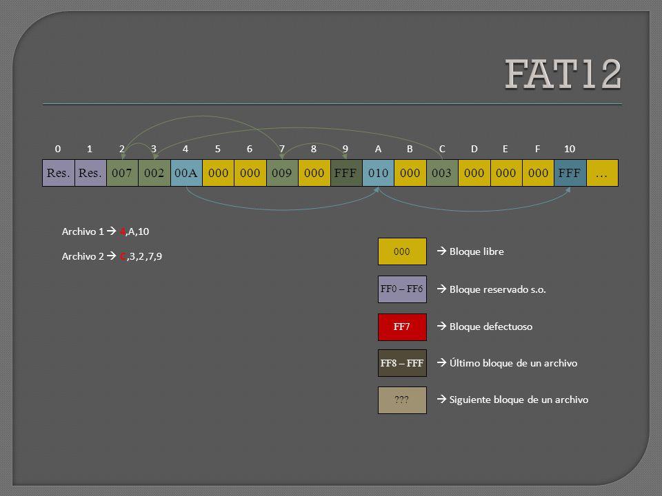 FAT12 1. 2. 3. 4. 5. 6. 7. 8. 9. A. B. C. D. E. F. 10. Res. Res. 007. 002. 00A.