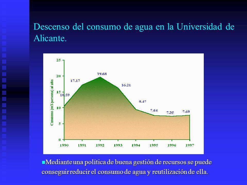 Descenso del consumo de agua en la Universidad de Alicante.