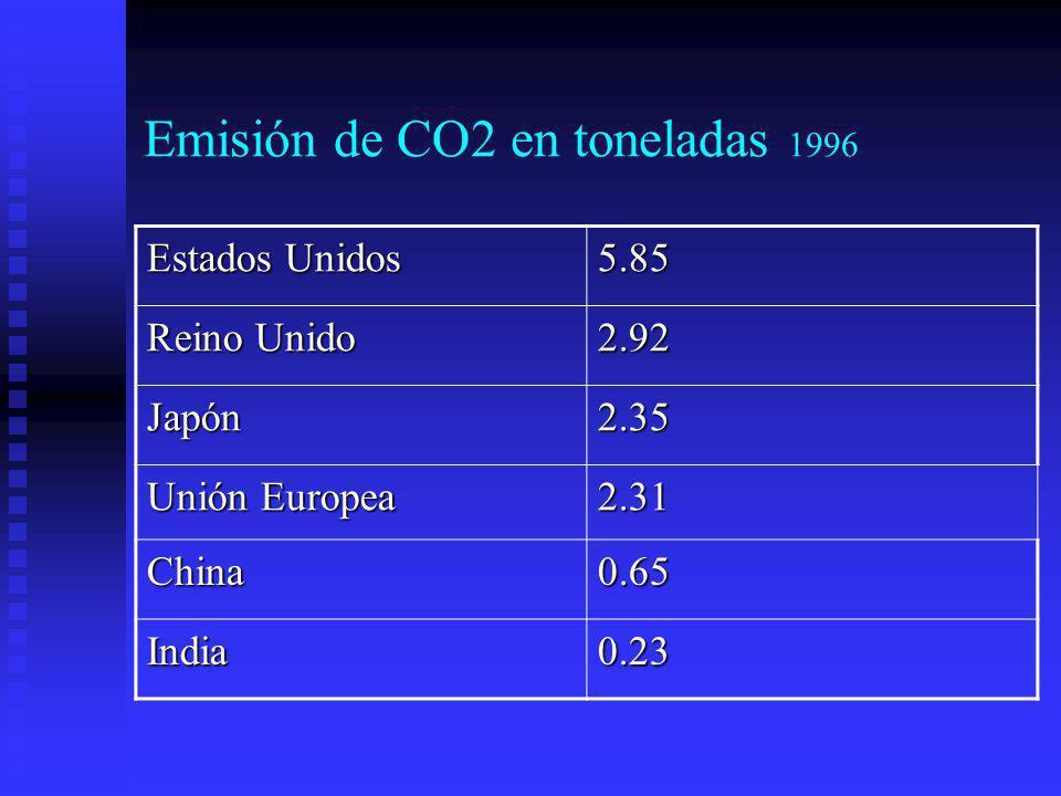 Emisión de CO2 en toneladas 1996