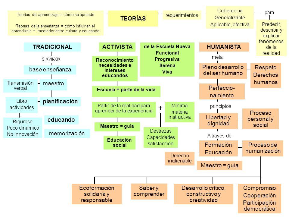 + TEORÍAS TRADICIONAL ACTIVISTA HUMANISTA