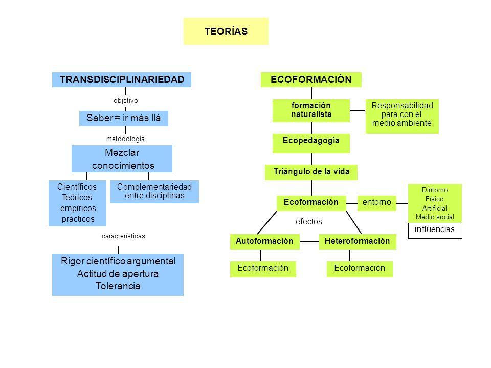 TRANSDISCIPLINARIEDAD formación naturalista