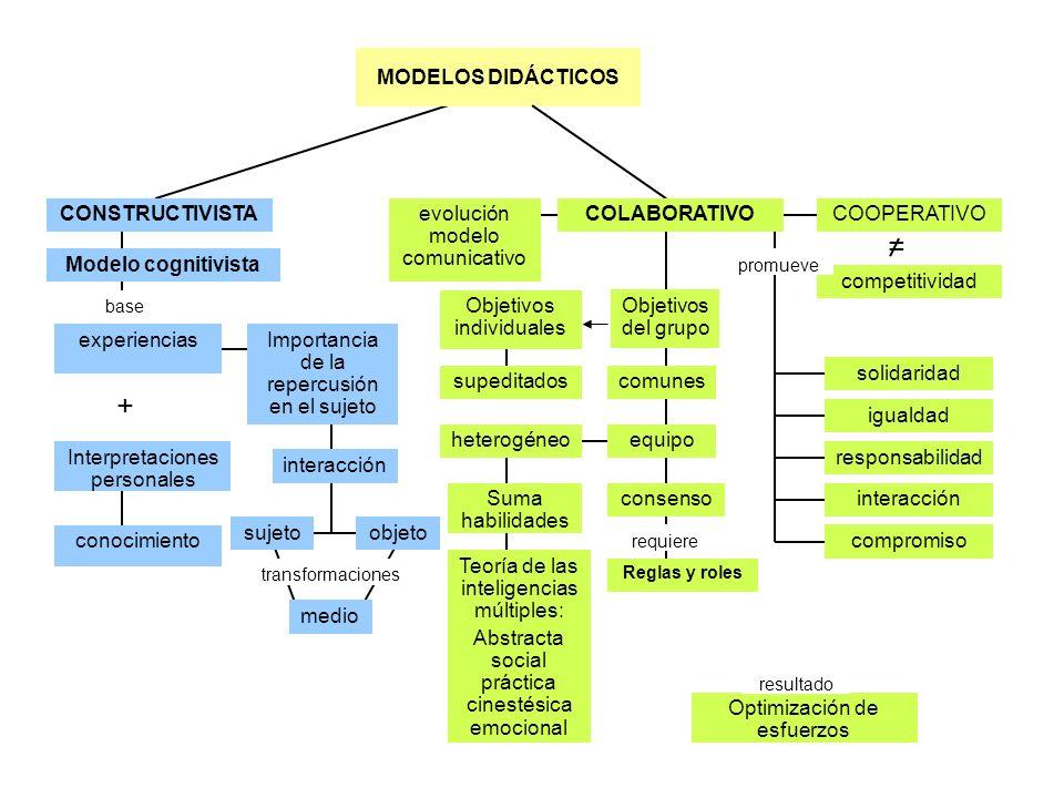 = + MODELOS DIDÁCTICOS CONSTRUCTIVISTA evolución modelo comunicativo