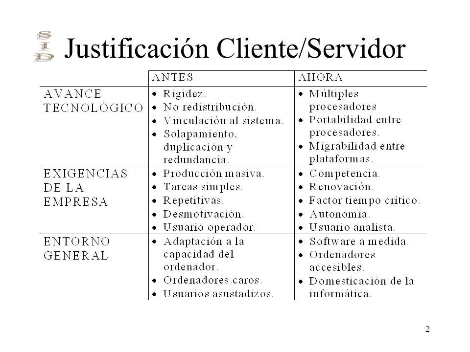 Justificación Cliente/Servidor