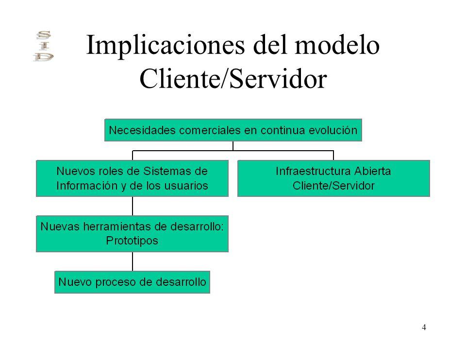Implicaciones del modelo Cliente/Servidor