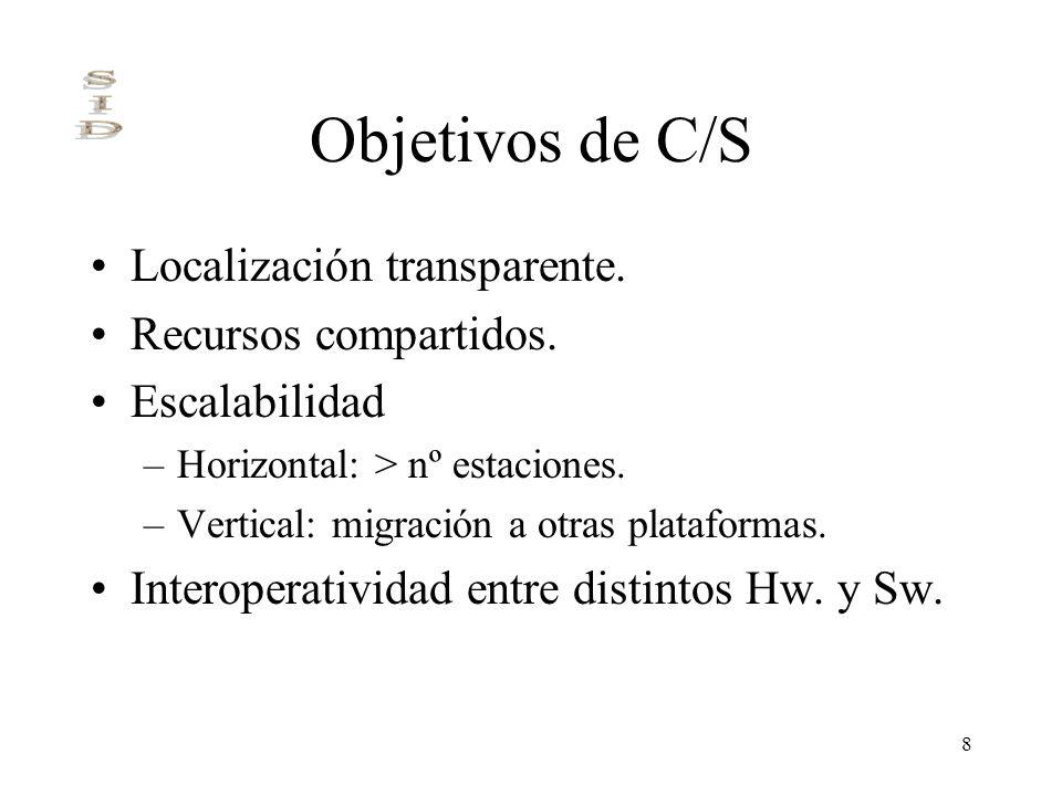 Objetivos de C/S Localización transparente. Recursos compartidos.