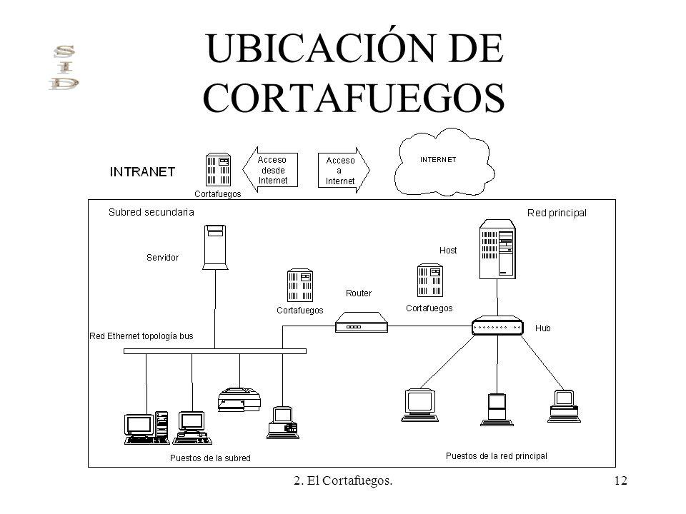 UBICACIÓN DE CORTAFUEGOS