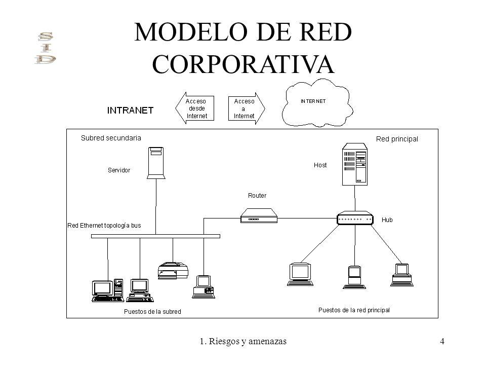 MODELO DE RED CORPORATIVA