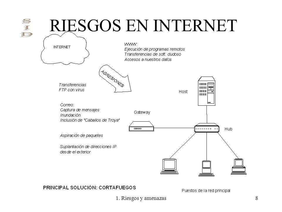 RIESGOS EN INTERNET 1. Riesgos y amenazas
