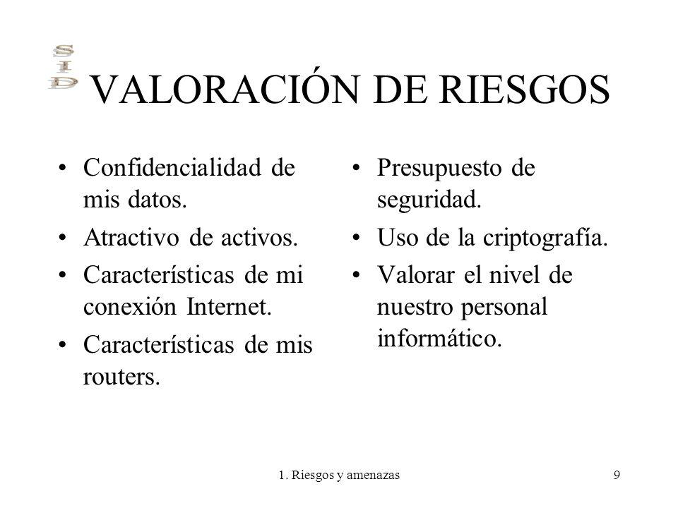 VALORACIÓN DE RIESGOS Confidencialidad de mis datos.