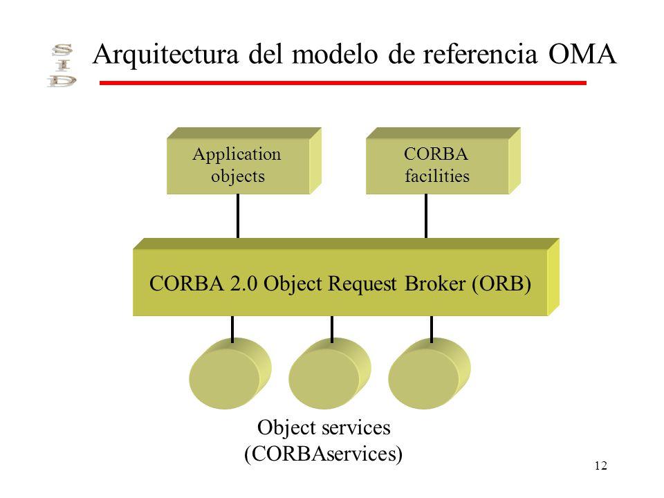 Arquitectura del modelo de referencia OMA