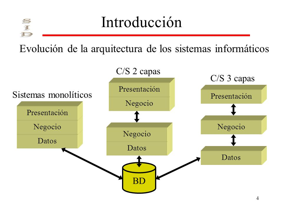 Introducción Evolución de la arquitectura de los sistemas informáticos