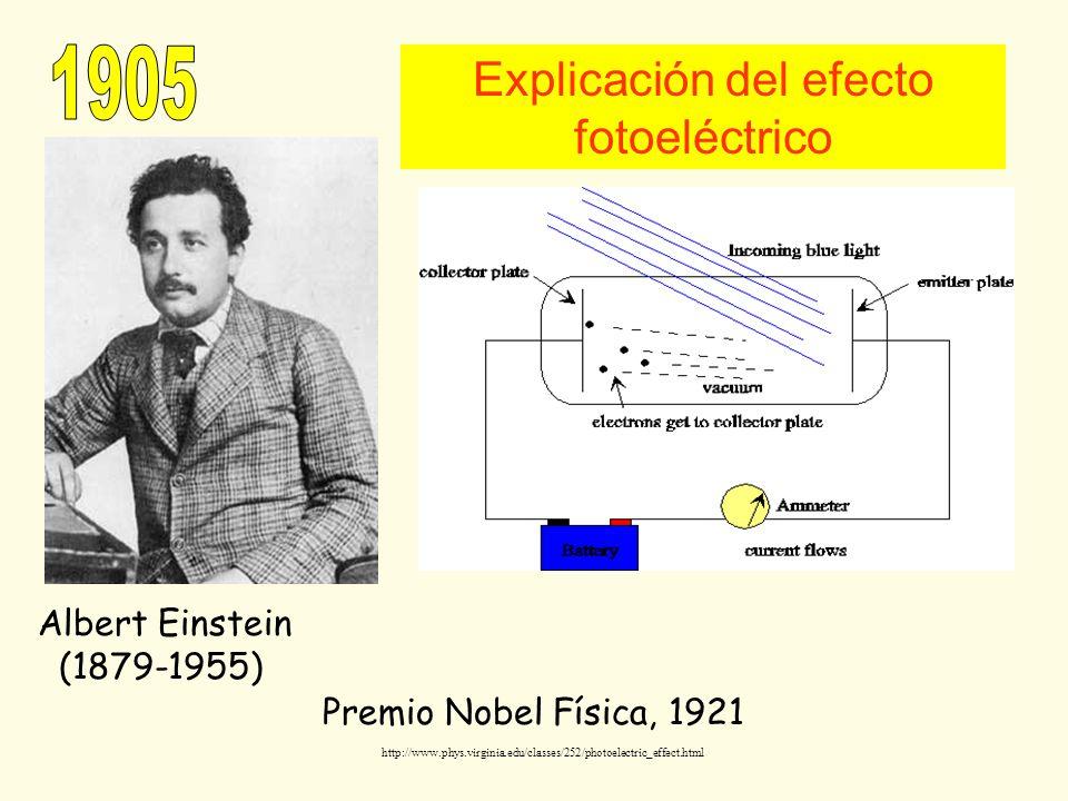 Explicación del efecto fotoeléctrico