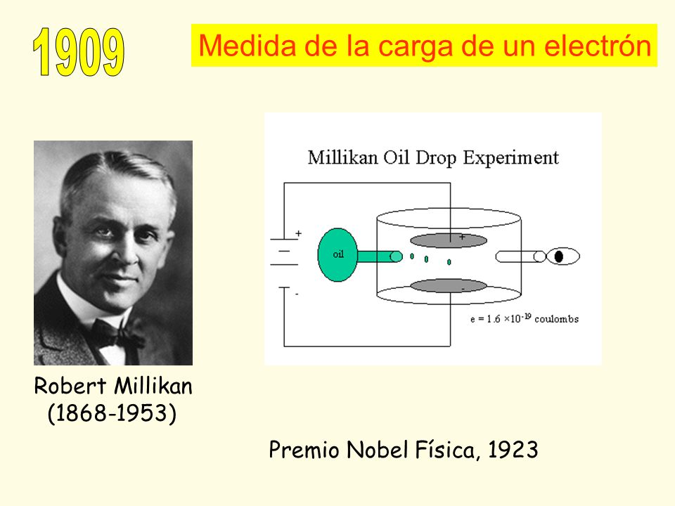 1909 Medida de la carga de un electrón Robert Millikan (1868-1953)