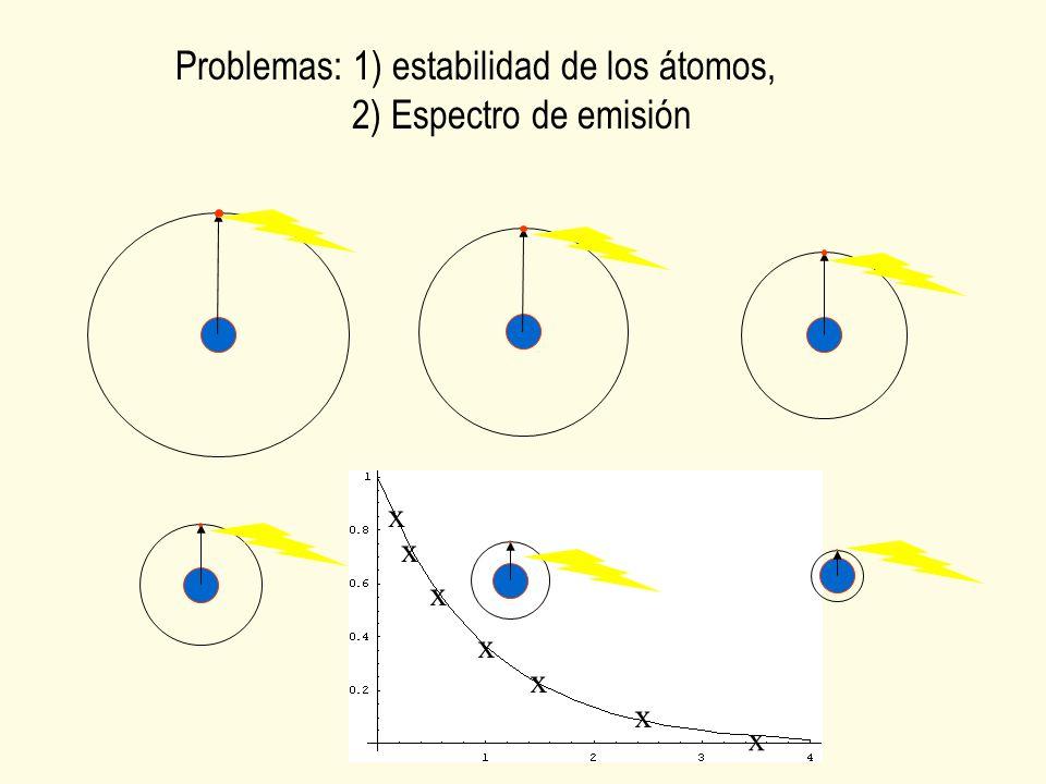Problemas: 1) estabilidad de los átomos, 2) Espectro de emisión