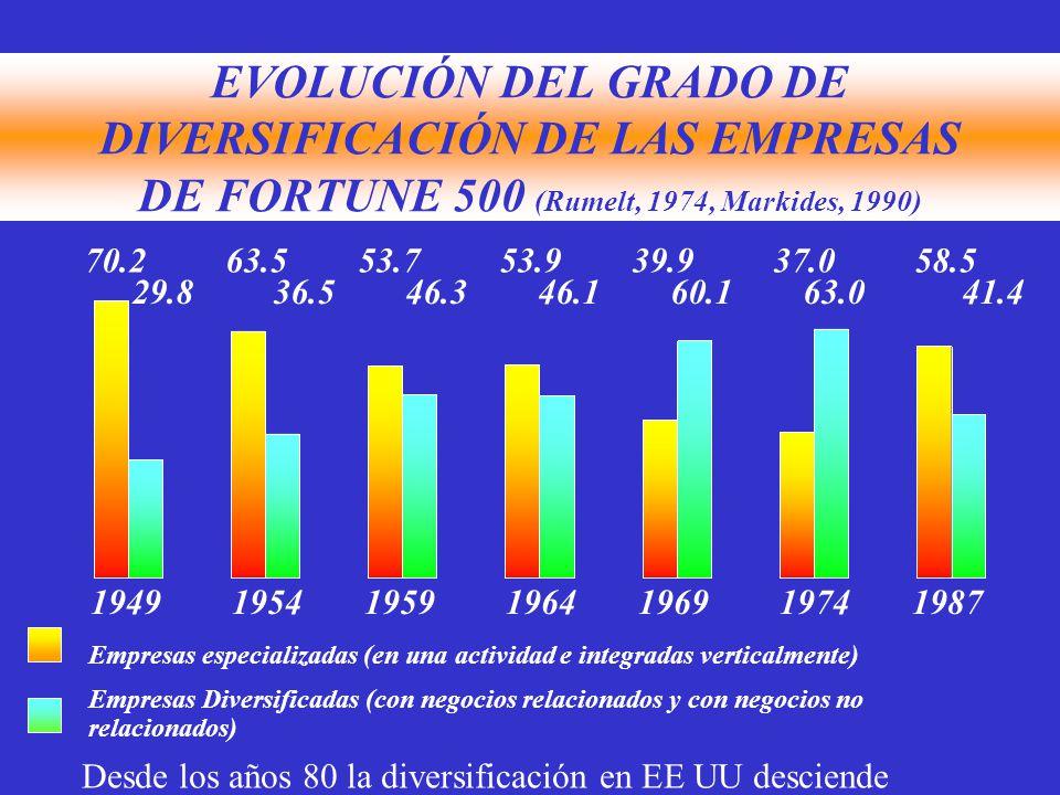 EVOLUCIÓN DEL GRADO DE DIVERSIFICACIÓN DE LAS EMPRESAS DE FORTUNE 500 (Rumelt, 1974, Markides, 1990)