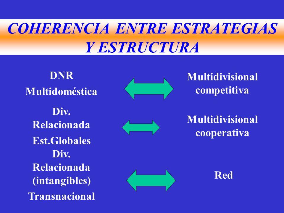 COHERENCIA ENTRE ESTRATEGIAS Y ESTRUCTURA