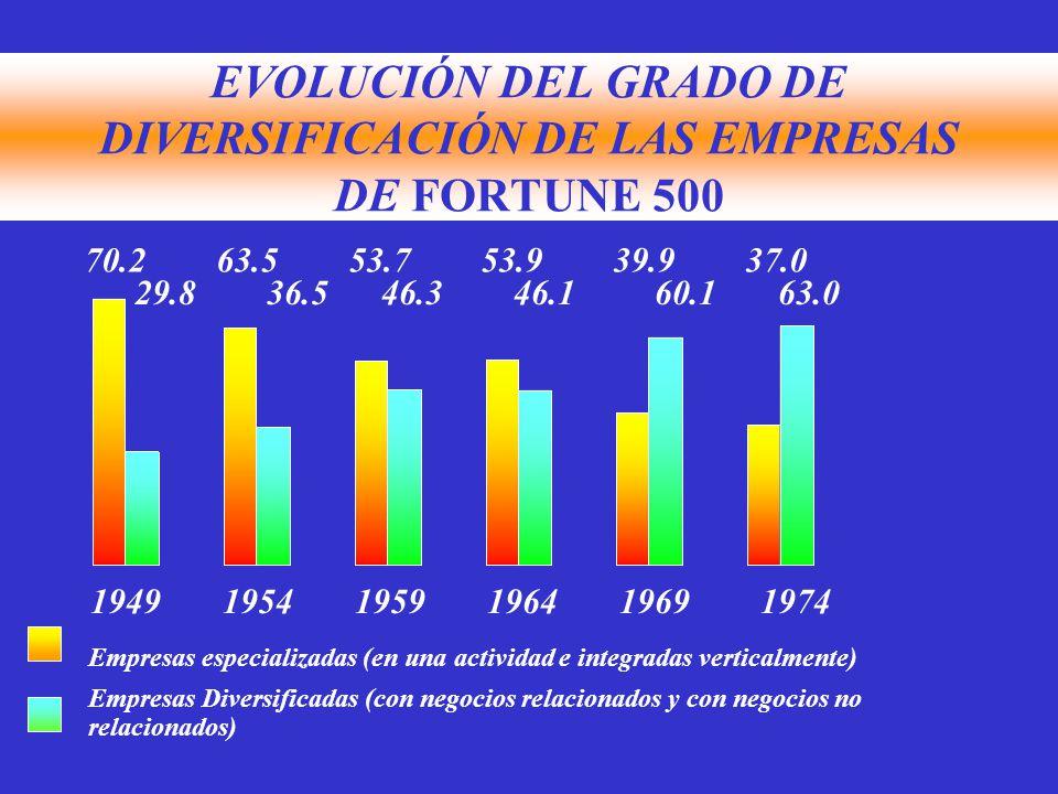 EVOLUCIÓN DEL GRADO DE DIVERSIFICACIÓN DE LAS EMPRESAS DE FORTUNE 500