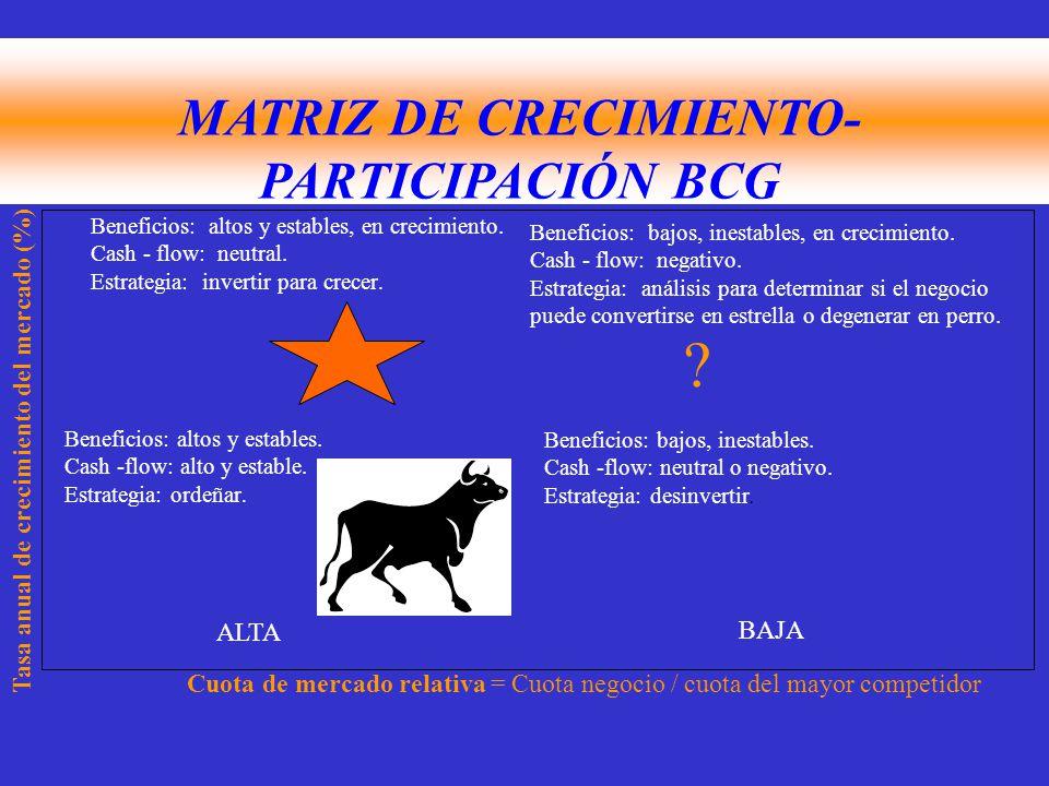 MATRIZ DE CRECIMIENTO-PARTICIPACIÓN BCG