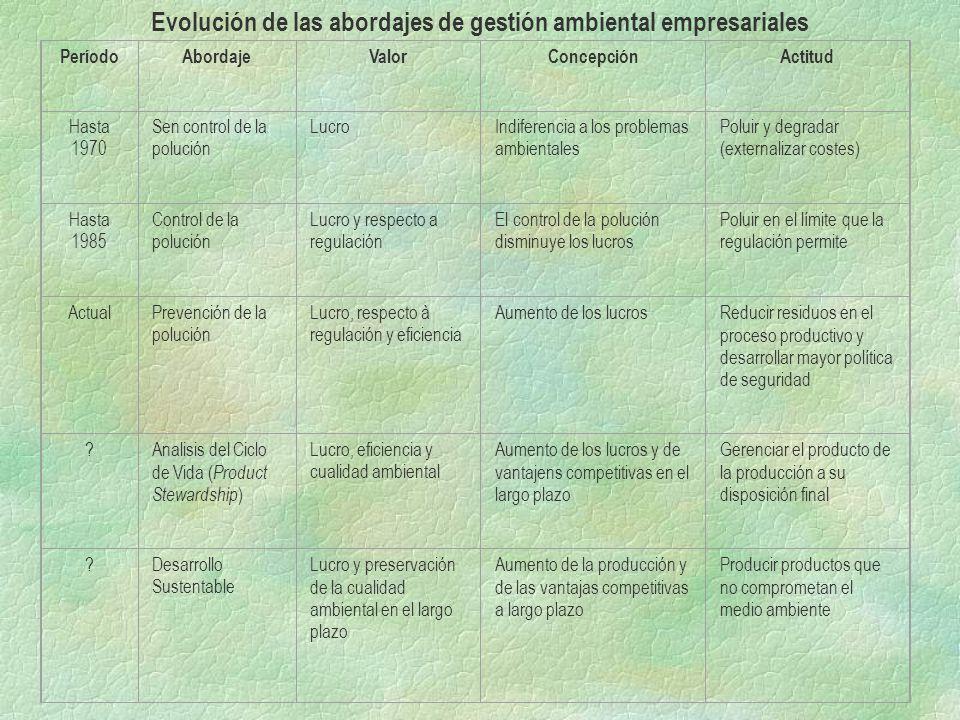 Evolución de las abordajes de gestión ambiental empresariales