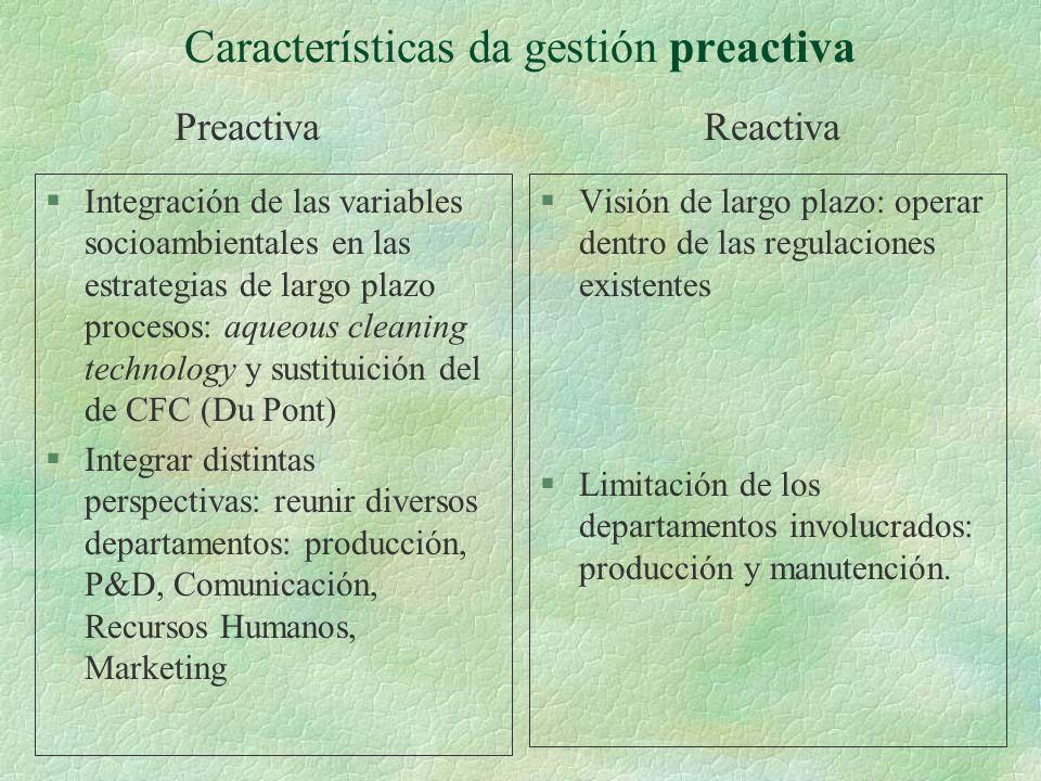 Características da gestión preactiva