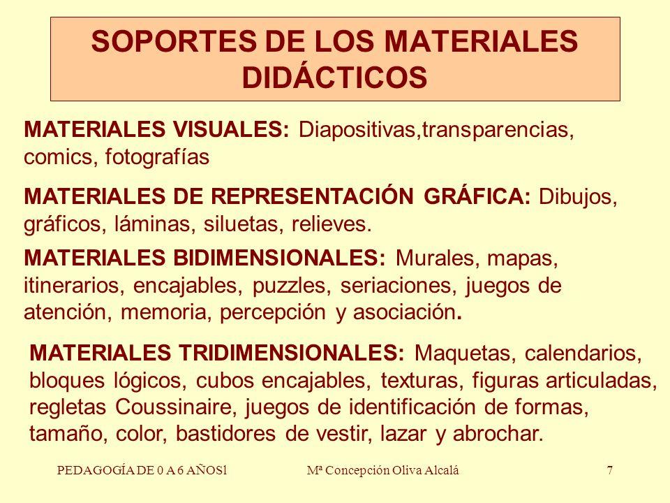 SOPORTES DE LOS MATERIALES DIDÁCTICOS