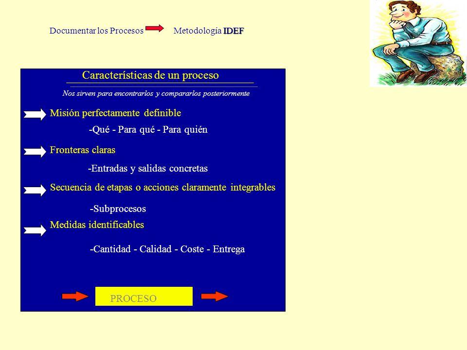 Documentar los Procesos Metodología IDEF